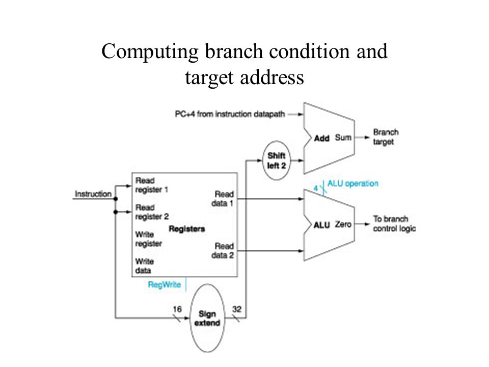 CIS 314 Fall 2005 Computing branch condition and target address