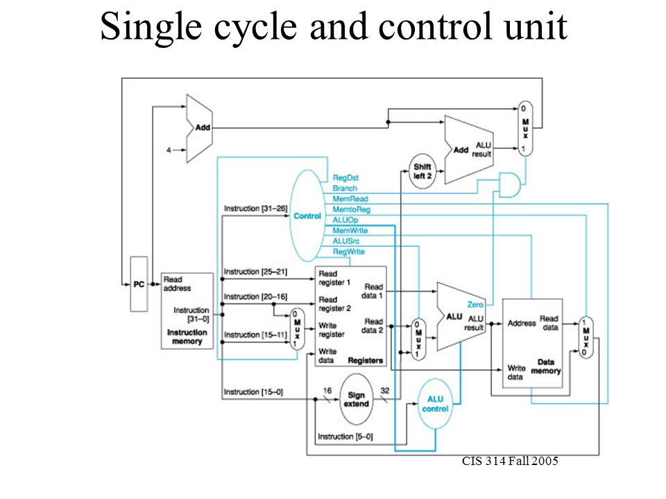 CIS 314 Fall 2005 Single cycle and control unit