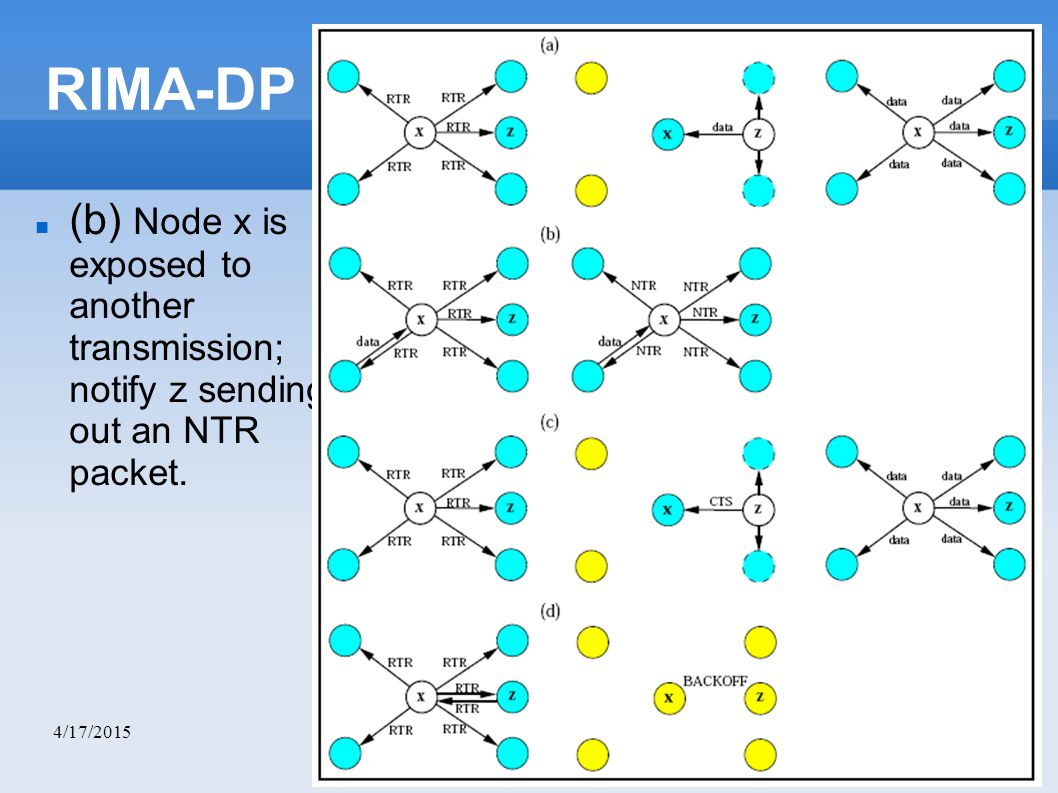 4/17/2015 RIMA-DP (b) Node x is exposed to another transmission; notify z sending out an NTR packet.