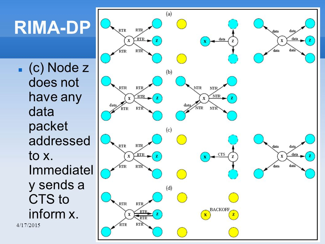 4/17/2015 RIMA-DP (c) Node z does not have any data packet addressed to x. Immediatel y sends a CTS to inform x.