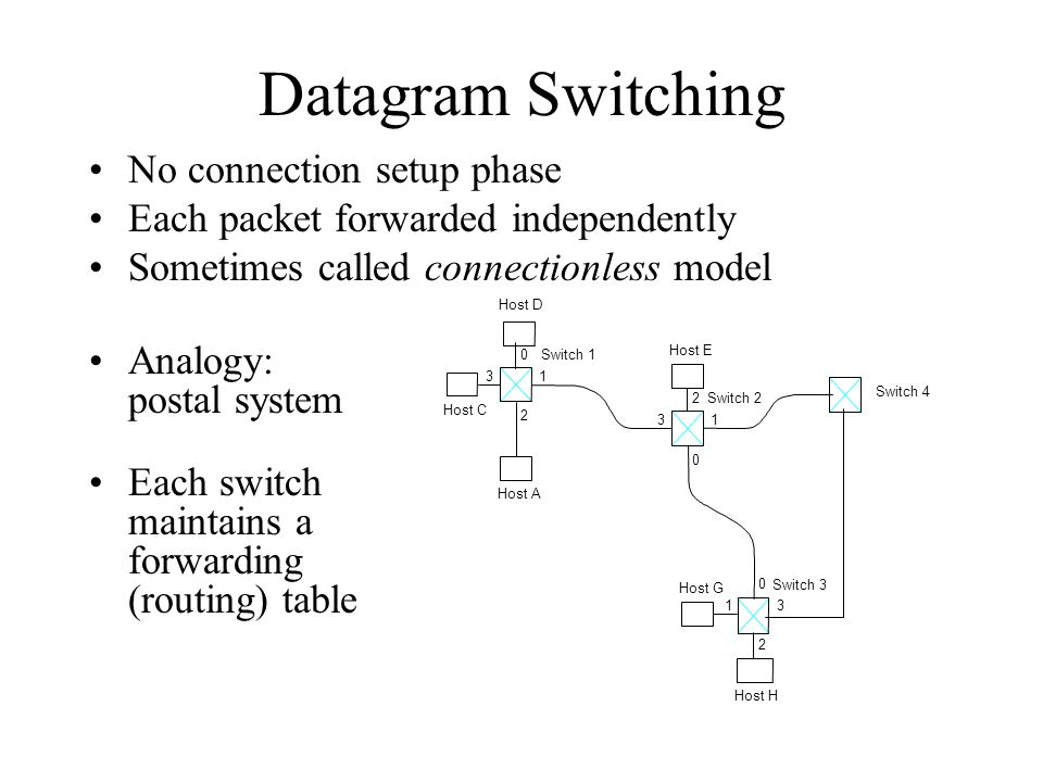 Datagram Switching No connection setup phase Each packet forwarded independently Sometimes called connectionless model 0 13 2 0 13 2 0 13 2 Switch 3 S