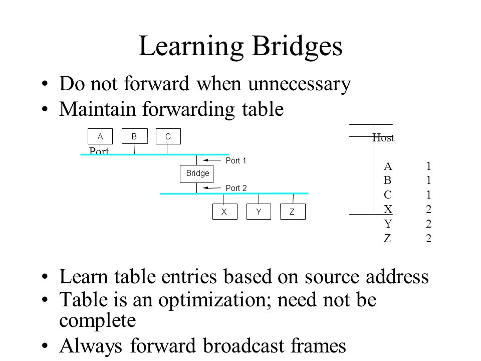 Learning Bridges Do not forward when unnecessary Maintain forwarding table Host Port A1 B1 C1 X2 Y2 Z2 Learn table entries based on source address Table is an optimization; need not be complete Always forward broadcast frames A Bridge BC XY Z Port 1 Port 2