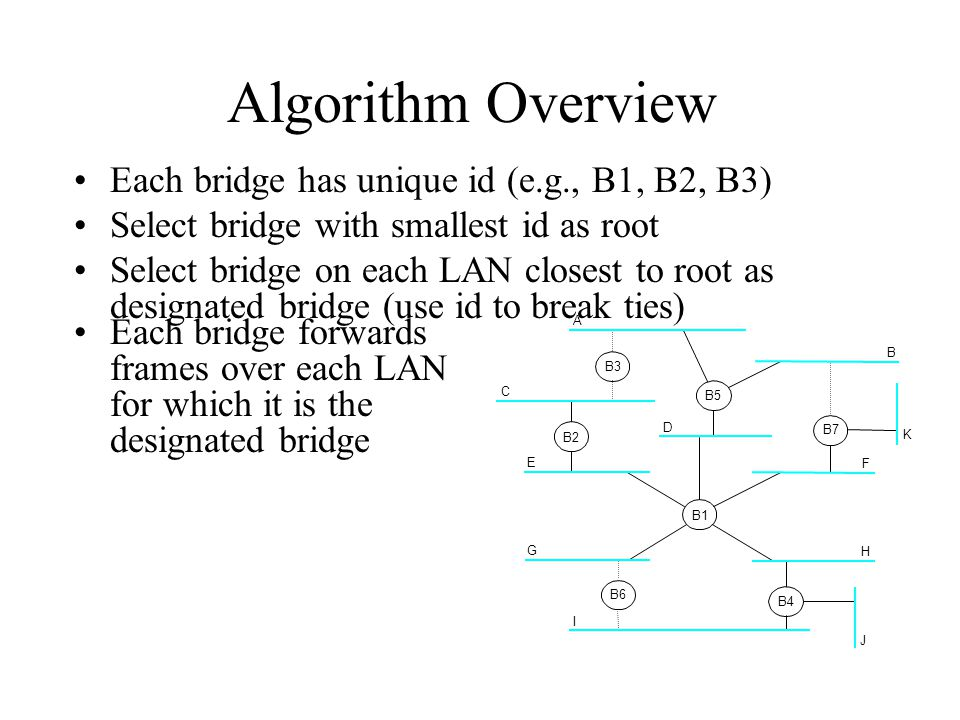 Algorithm Overview Each bridge has unique id (e.g., B1, B2, B3) Select bridge with smallest id as root Select bridge on each LAN closest to root as de