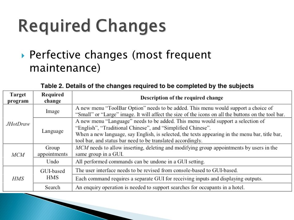 Required Changes  Perfective changes (most frequent maintenance)