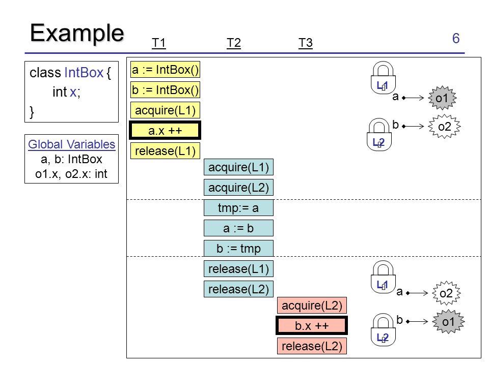 6 Example a := IntBox() b := IntBox() acquire(L1) acquire(L2) a.x ++ release(L1) tmp:= a a := b b := tmp class IntBox { int x; } release(L1) release(L2) acquire(L2) b.x ++ release(L2) T1 T2 T3 Global Variables a, b: IntBox o1.x, o2.x: int o1 a o2 b L1 L2 o2 a o1 b L1 L2