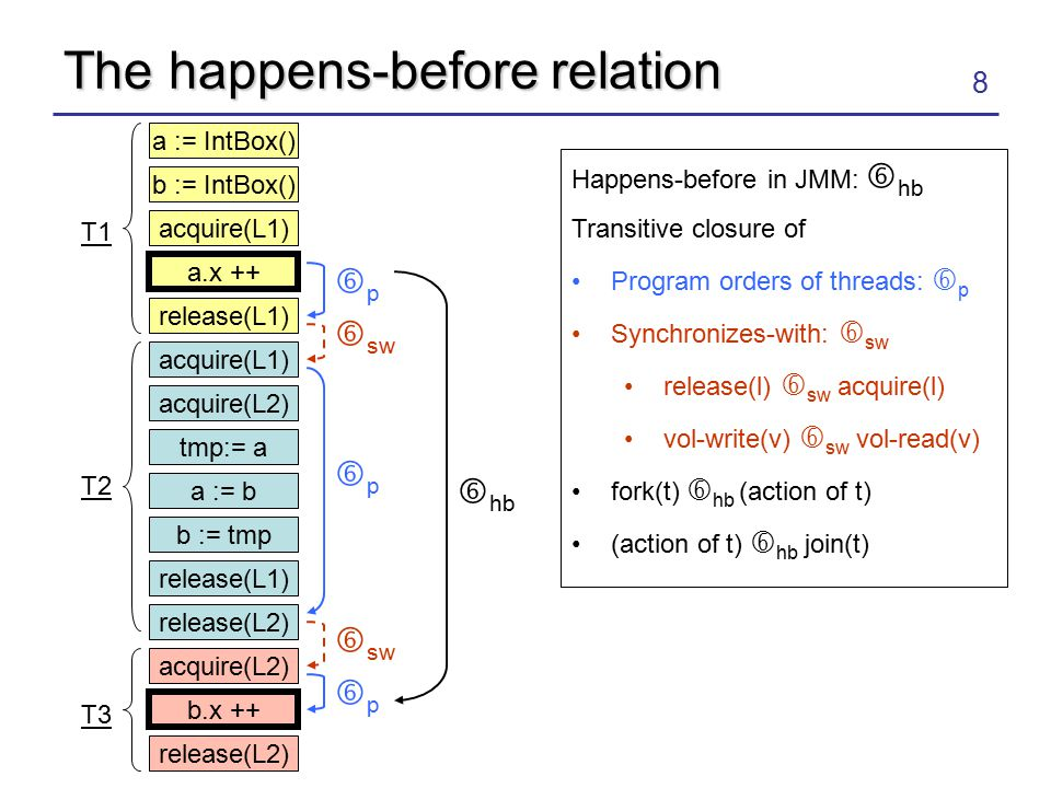 19 Evaluation Algorithms evaluated –Goldilocks –Eraser with state machines –Vector-clocks Benchmarks Microbenchmarks: Interesting, artificial programs –Multiset: Well-protected insertions, deletions, lookups of integers –SharedSpot: Contains variables each protected by a unique lock –LocalSpot: Contains thread-local variables Larger programs for performance comparison –Raja, SciMark, Grande