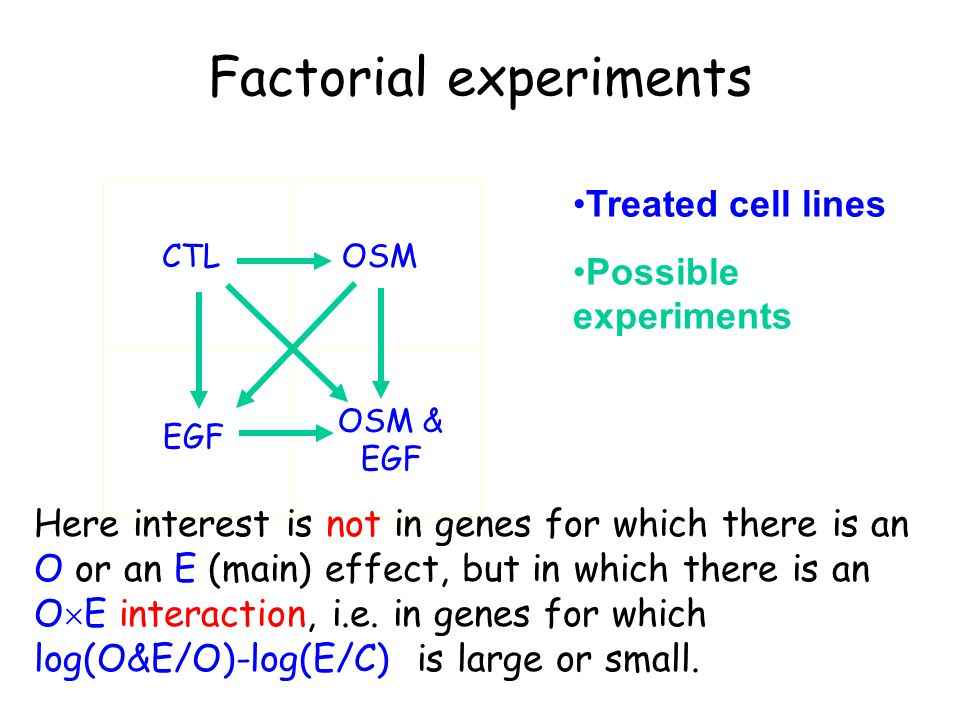 CTL OSM EGF OSM & EGF Factorial experiments Treated cell lines Possible experiments Here interest is not in genes for which there is an O or an E (main) effect, but in which there is an O  E interaction, i.e.