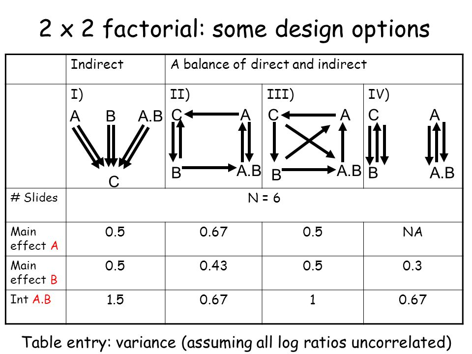 IndirectA balance of direct and indirect I)II)III)IV) # Slides N = 6 Main effect A 0.50.670.5NA Main effect B 0.50.430.50.3 Int A.B 1.50.671 2 x 2 factorial: some design options C A.BBA B C A B C A B C A Table entry: variance (assuming all log ratios uncorrelated)