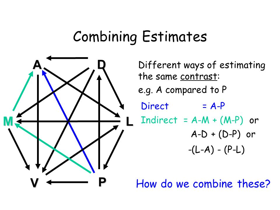 Combining Estimates Different ways of estimating the same contrast: e.g.