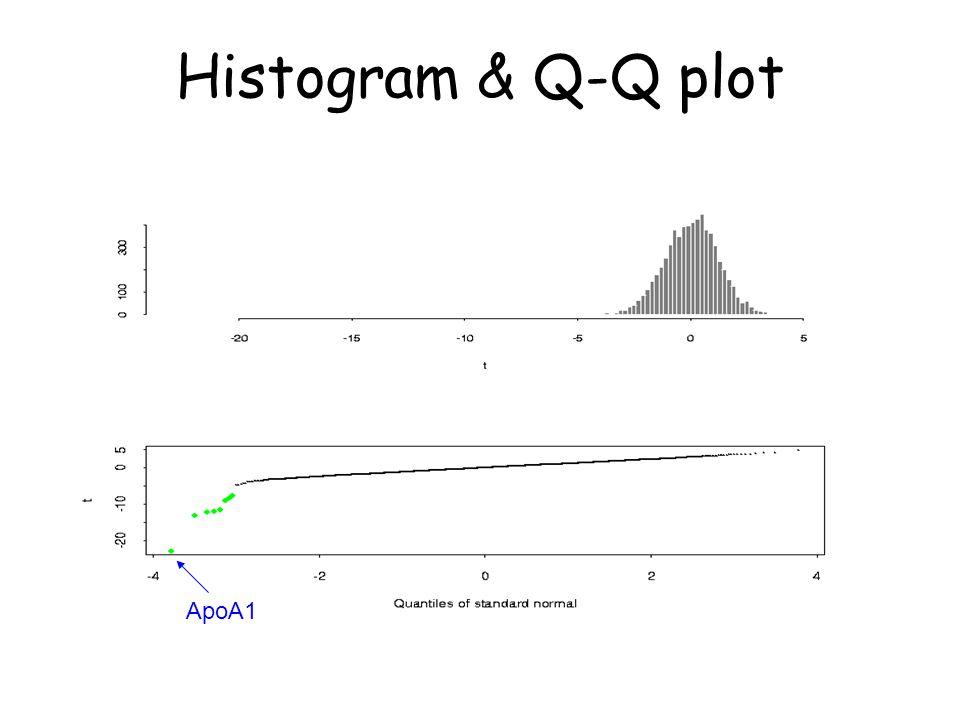 Histogram & Q-Q plot ApoA1