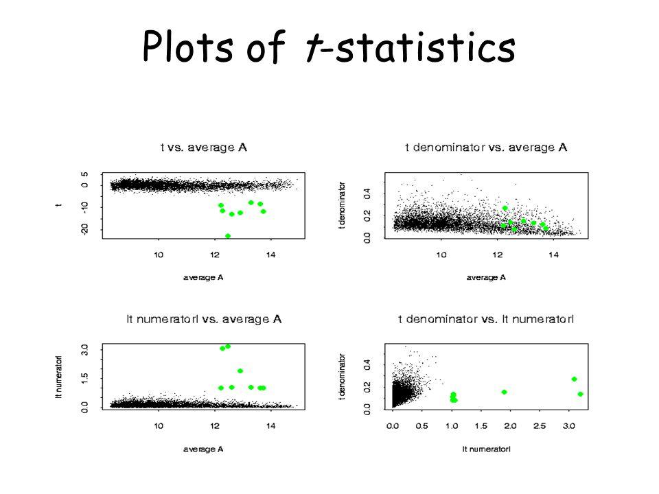 Plots of t-statistics