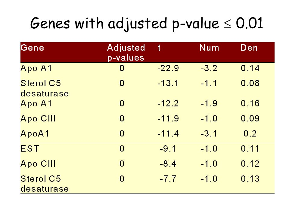 Genes with adjusted p-value  0.01
