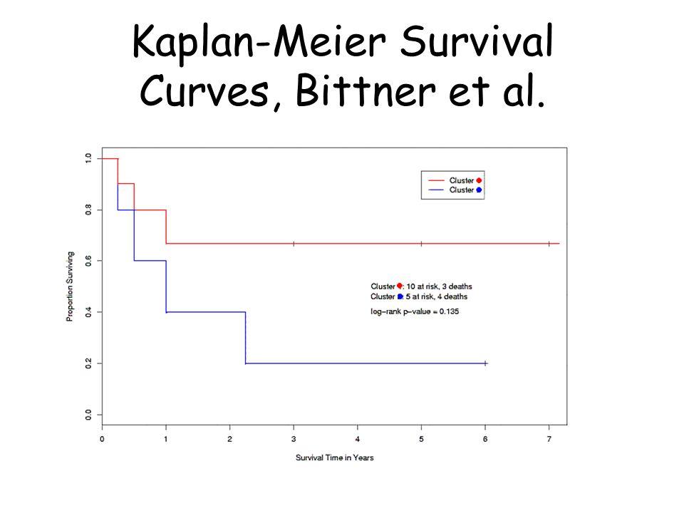 Kaplan-Meier Survival Curves, Bittner et al.