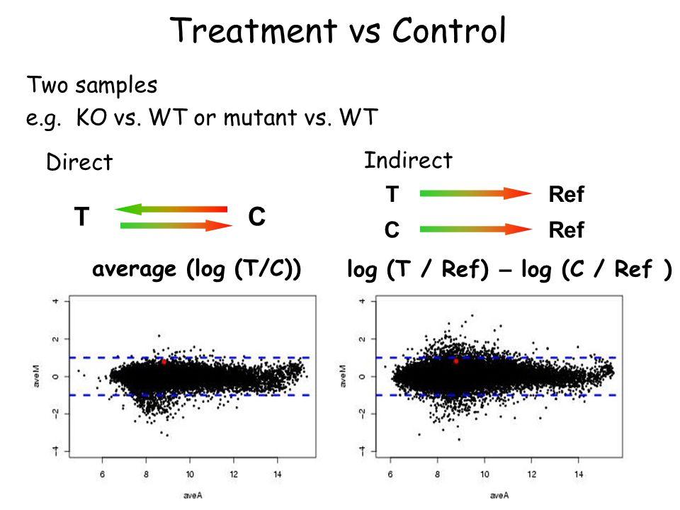 Treatment vs Control Two samples e.g. KO vs. WT or mutant vs.