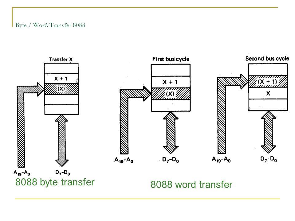 8088 byte transfer 8088 word transfer Byte / Word Transfer 8088