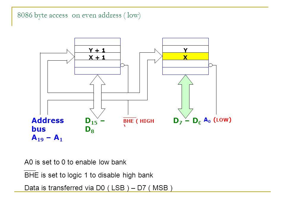 8086 byte access on even address ( low) Address bus A 19 – A 1 D 15 – D 8 D 7 – D 0 ____ BHE ( HIGH ) Y Y + 1 X + 1X A 0 ( LOW ) A0 is set to 0 to ena