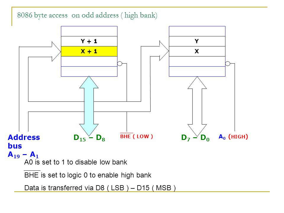 8086 byte access on odd address ( high bank) Address bus A 19 – A 1 D 15 – D 8 D 7 – D 0 ____ BHE ( LOW ) Y Y + 1 X + 1X A 0 ( HIGH ) A0 is set to 1 t