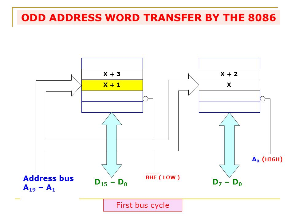Address bus A 19 – A 1 D 15 – D 8 D 7 – D 0 ____ BHE ( LOW ) X + 2 X + 3 X + 1X A 0 ( HIGH ) ODD ADDRESS WORD TRANSFER BY THE 8086 First bus cycle