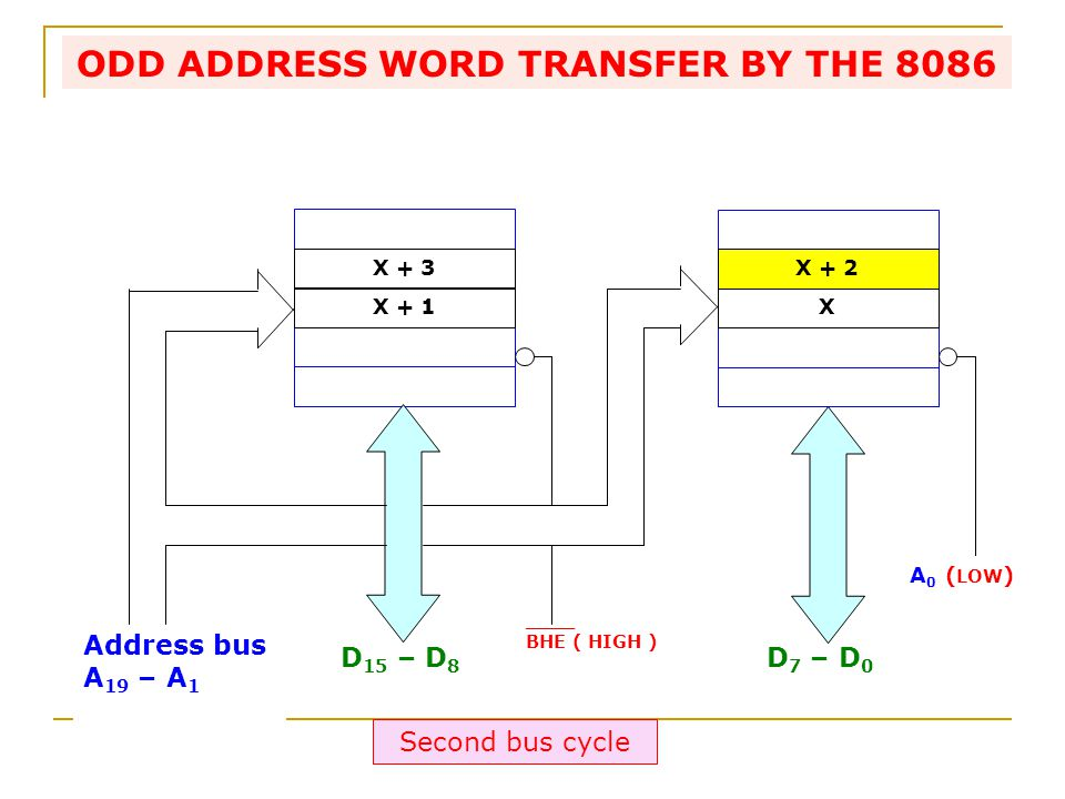 Address bus A 19 – A 1 D 15 – D 8 D 7 – D 0 ____ BHE ( HIGH ) X + 2 X + 3 X + 1X A 0 ( LOW ) ODD ADDRESS WORD TRANSFER BY THE 8086 Second bus cycle