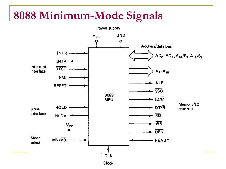8088 Minimum-Mode Signals