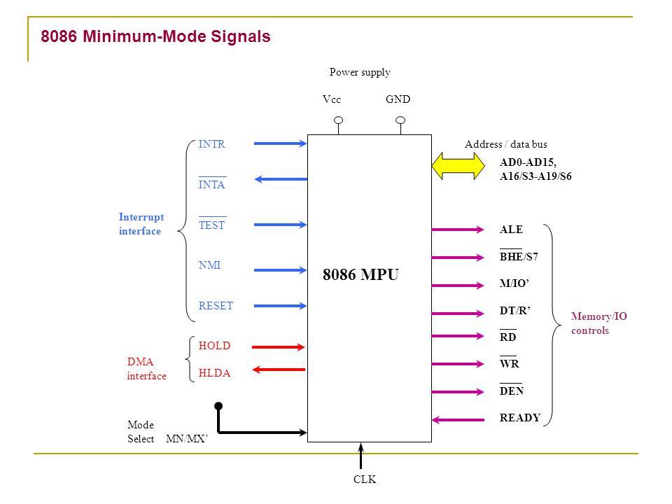 8086 Minimum-Mode Signals Mode Select MN/MX' Interrupt interface 8086 MPU Power supply Vcc GND INTR _____ INTA _____ TEST NMI RESET HOLD HLDA Address