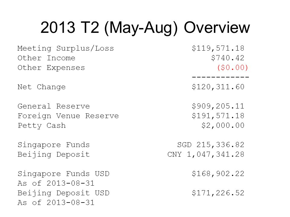 2013 T2 (May-Aug) Overview Meeting Surplus/Loss$119,571.18 Other Income $740.42 Other Expenses ($0.00) ------------ Net Change$120,311.60 General Rese