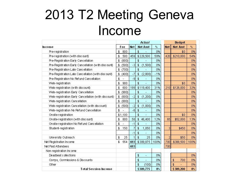 2013 T2 Meeting Geneva Income