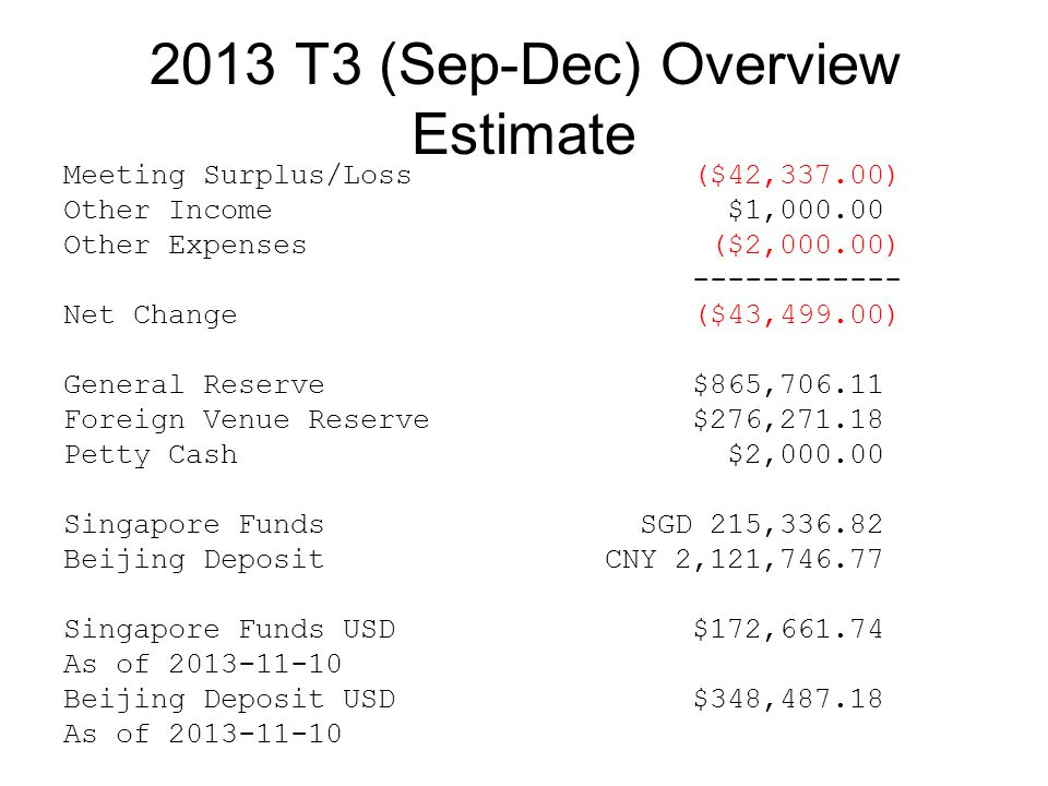 2013 T3 (Sep-Dec) Overview Estimate Meeting Surplus/Loss($42,337.00) Other Income $1,000.00 Other Expenses ($2,000.00) ------------ Net Change($43,499