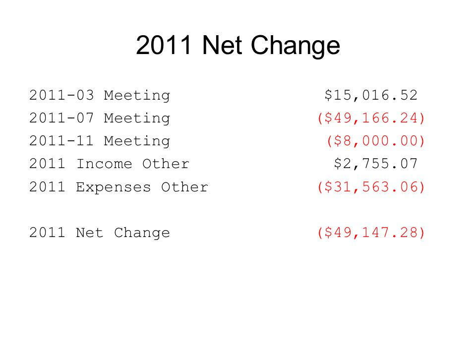 2011 Net Change 2011-03 Meeting $15,016.52 2011-07 Meeting($49,166.24) 2011-11 Meeting ($8,000.00) 2011 Income Other $2,755.07 2011 Expenses Other($31