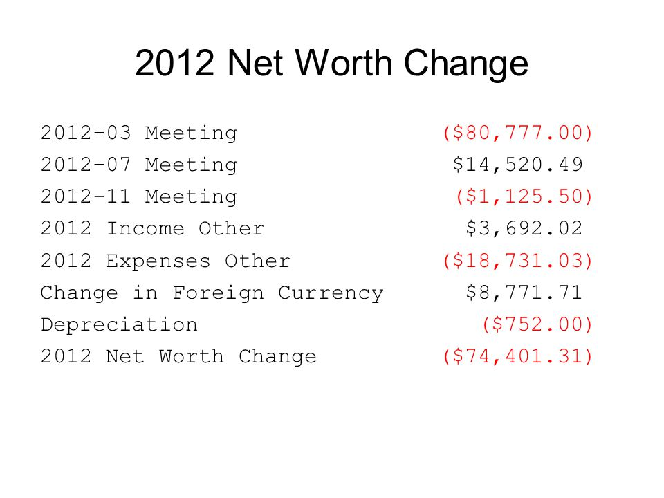 2012 Net Worth Change 2012-03 Meeting($80,777.00) 2012-07 Meeting $14,520.49 2012-11 Meeting ($1,125.50) 2012 Income Other $3,692.02 2012 Expenses Oth