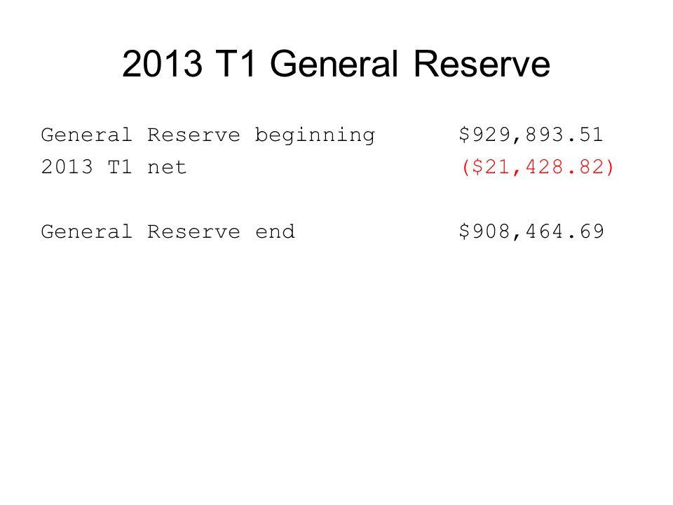 2013 T1 General Reserve General Reserve beginning $929,893.51 2013 T1 net ($21,428.82) General Reserve end $908,464.69