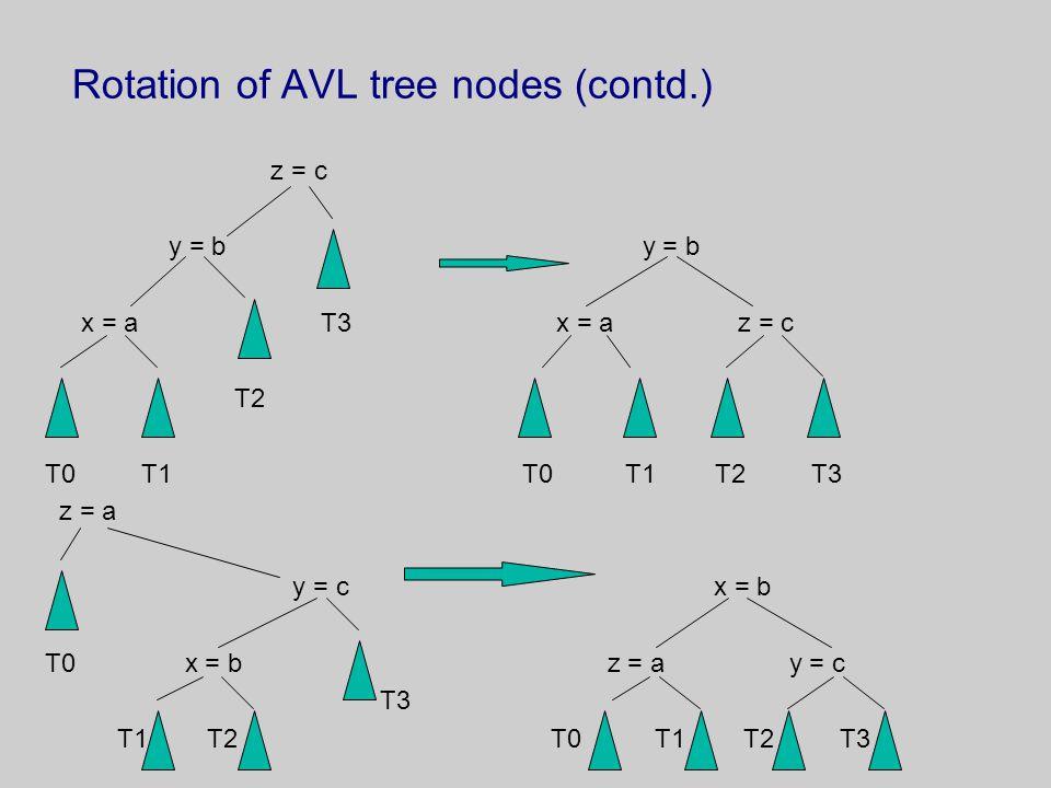 Rotation of AVL tree nodes (contd.) z = c y = b y = b x = a T3 x = a z = c T2 T0 T1 T0 T1 T2 T3 z = a y = c x = b T0 x = b z = a y = c T3 T1 T2 T0 T1 T2 T3