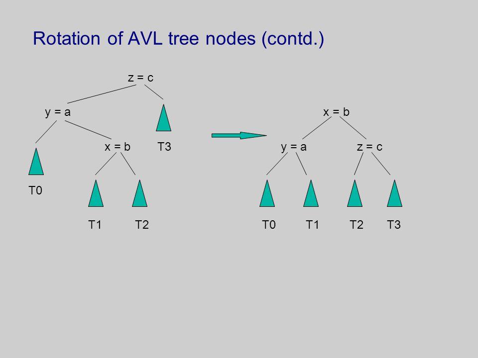 Rotation of AVL tree nodes (contd.) z = c y = a x = b x = b T3 y = a z = c T0 T1 T2 T0 T1 T2 T3