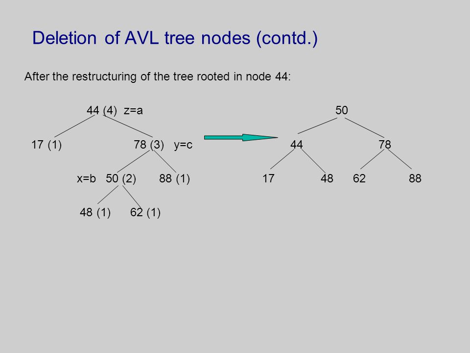 Deletion of AVL tree nodes (contd.) After the restructuring of the tree rooted in node 44: 44 (4) z=a 50 17 (1) 78 (3) y=c 44 78 x=b 50 (2) 88 (1) 17