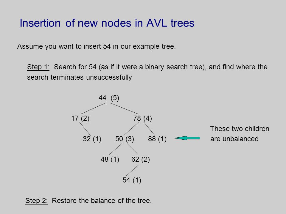 Insertion of new nodes in AVL trees Assume you want to insert 54 in our example tree. Step 1: Search for 54 (as if it were a binary search tree), and