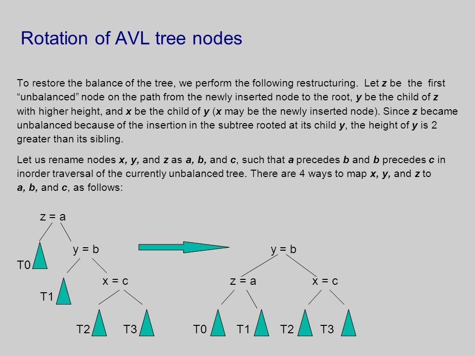 "Rotation of AVL tree nodes To restore the balance of the tree, we perform the following restructuring. Let z be the first ""unbalanced"" node on the pat"