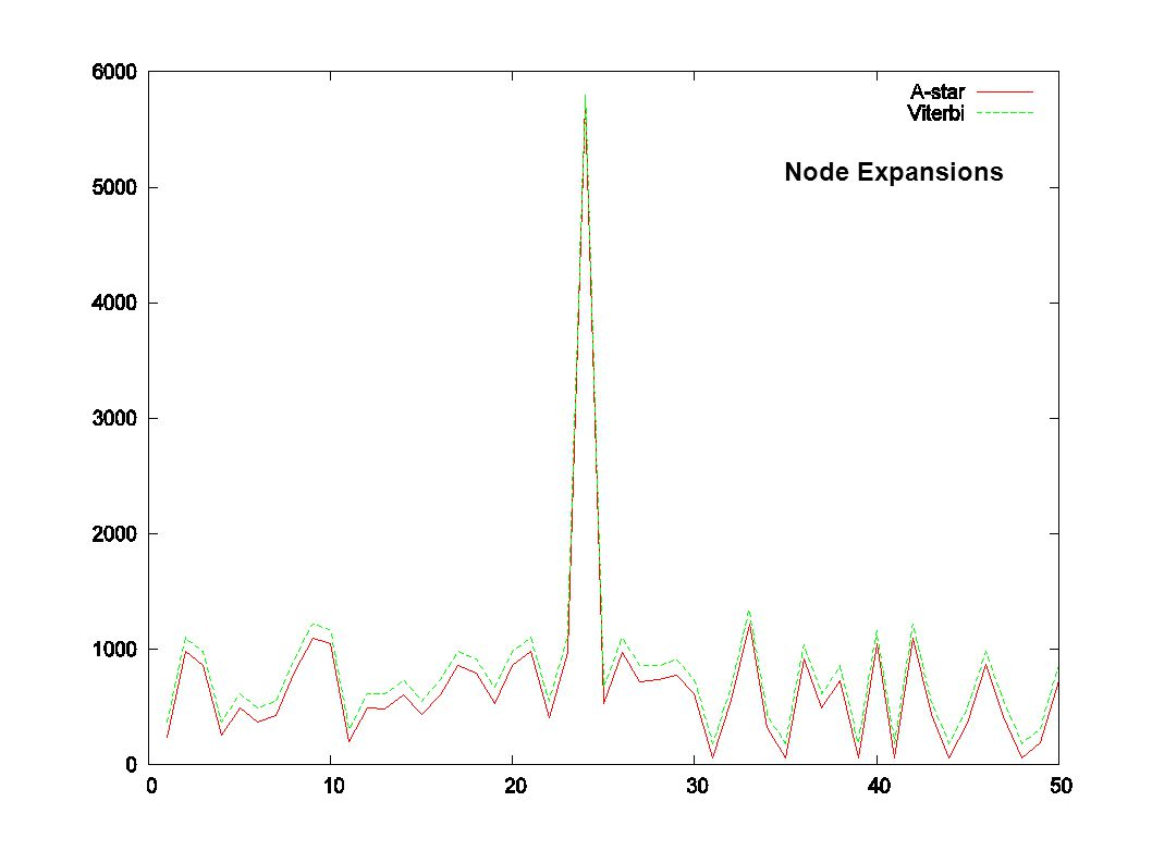 Node Expansions