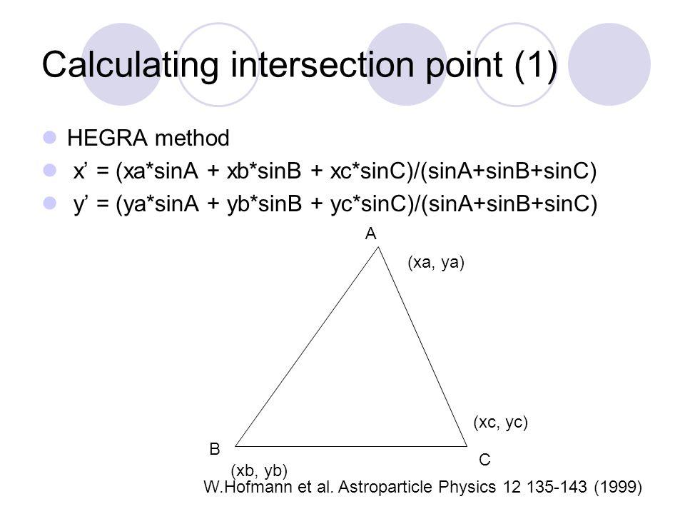 Calculating intersection point (1) HEGRA method x' = (xa*sinA + xb*sinB + xc*sinC)/(sinA+sinB+sinC) y' = (ya*sinA + yb*sinB + yc*sinC)/(sinA+sinB+sinC) A B C (xa, ya) (xb, yb) (xc, yc) W.Hofmann et al.