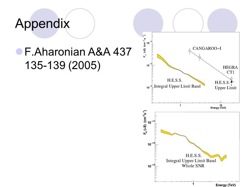 Appendix F.Aharonian A&A 437 135-139 (2005)