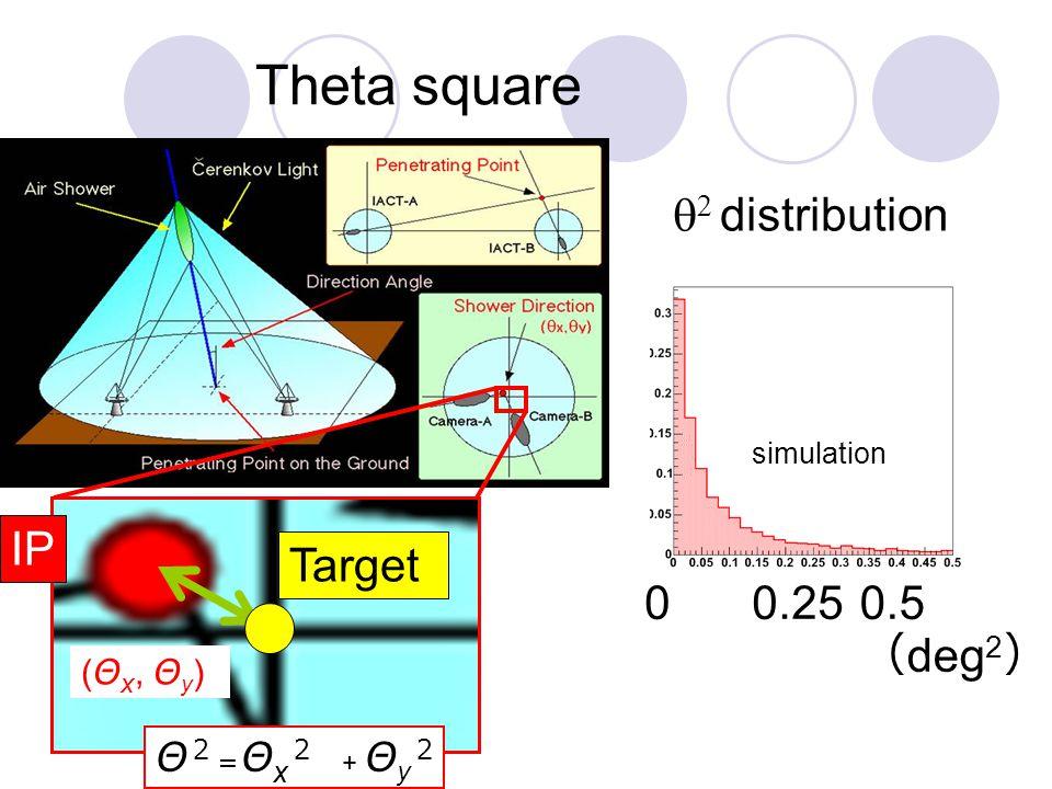 Theta square ( Θ x, Θ y ) Θ 2 = Θ x 2 + Θ y 2   distribution simulation Target 00.5 ( deg 2 ) 0.25 IP