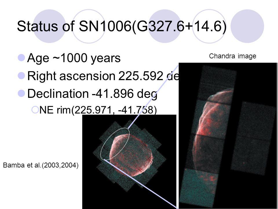 Status of SN1006(G327.6+14.6) Age ~1000 years Right ascension 225.592 deg Declination -41.896 deg  NE rim(225.971, -41.758) Bamba et al.(2003,2004) Chandra image