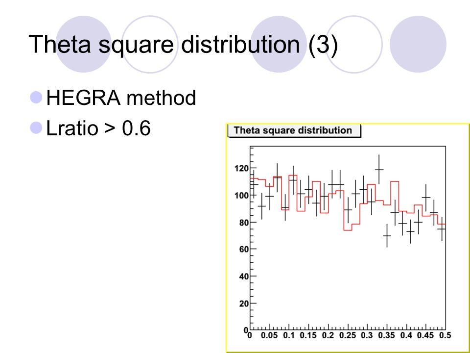 HEGRA method Lratio > 0.6 Theta square distribution (3)