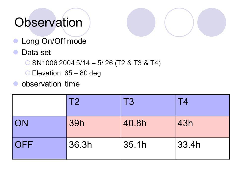 Observation Long On/Off mode Data set  SN1006 2004 5/14 – 5/ 26 (T2 & T3 & T4)  Elevation 65 – 80 deg observation time T2T3T4 ON39h40.8h43h OFF36.3h35.1h33.4h