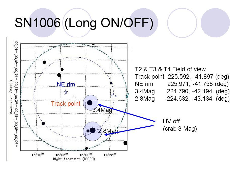 SN1006 (Long ON/OFF) NE rim Track point 3.4Mag 2.8Mag T2 & T3 & T4 Field of view Track point 225.592, -41.897 (deg) NE rim 225.971, -41.758 (deg) 3.4Mag 224.790, -42.194 (deg) 2.8Mag 224.632, -43.134 (deg) HV off (crab 3 Mag)