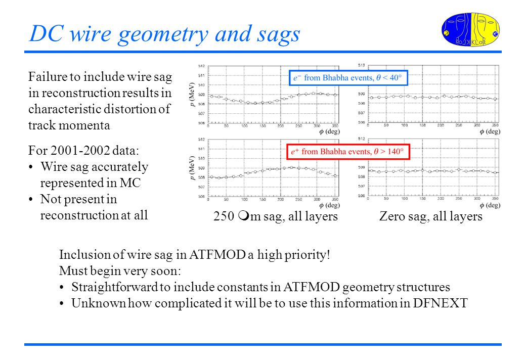 DC wire geometry and sags Failure to include wire sag in reconstruction results in characteristic distortion of track momenta 250 m m sag, all layers Zero sag, all layers For 2001-2002 data: Wire sag accurately represented in MC Not present in reconstruction at all Inclusion of wire sag in ATFMOD a high priority.