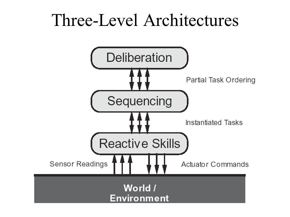Three-Level Architectures