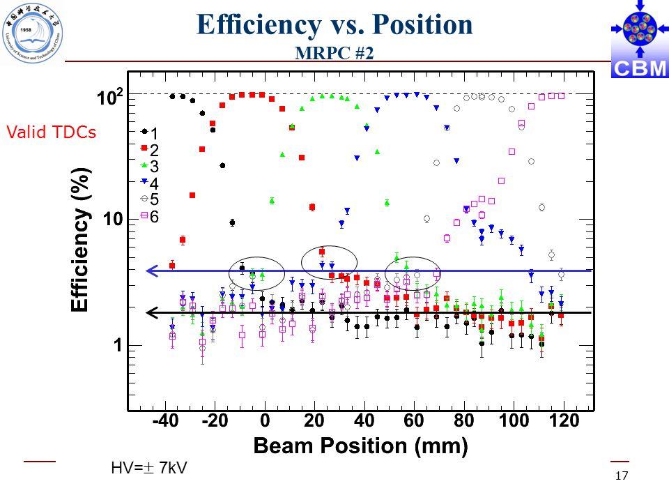 17 Efficiency vs. Position MRPC #2 Valid TDCs HV=  7kV