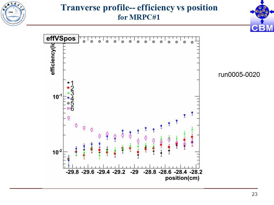 23 Tranverse profile-- efficiency vs position for MRPC#1 run0005-0020