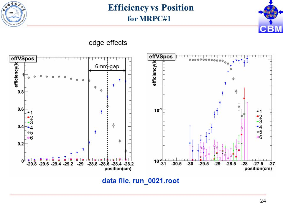 24 Efficiency vs Position for MRPC#1 data file, run_0021.root edge effects 6mm-gap