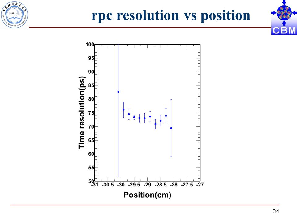 34 rpc resolution vs position